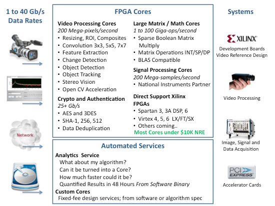 Video Processing Cores 200 Mega-pixels/second     Resizing, ROI, Composites   Convolution 3x3, 5x5, 7x7   Feature Extraction   Change Detection    Object Detection   Object Tracking   Stereo Vision   Open CV Acceleration Crypto and Authentication    25+ Gb/s    AES and 3DES   SHA-1, 256, 512       Data Deduplication Large Matrix / Math Cores 1 to 100 Giga-ops/second   Sparse Boolean Matrix Multiply   Matrix Operations INT/SP/DP   BLAS Compatible  Signal Processing Cores 200 Mega-samples/second National Instruments Partner Direct Support Xilinx FPGAs   Spartan 3, 3A DSP, 6    Virtex 4, 5, 6  LX/FT/SX   Others coming.. Analytics  Service    What about my algorithm?     Can it be turned into a Core?     How much faster could it be?    Quantified Results in 48 Hours From Software Binary  Custom Cores   Fixed-fee design services; from software or algorithm spec