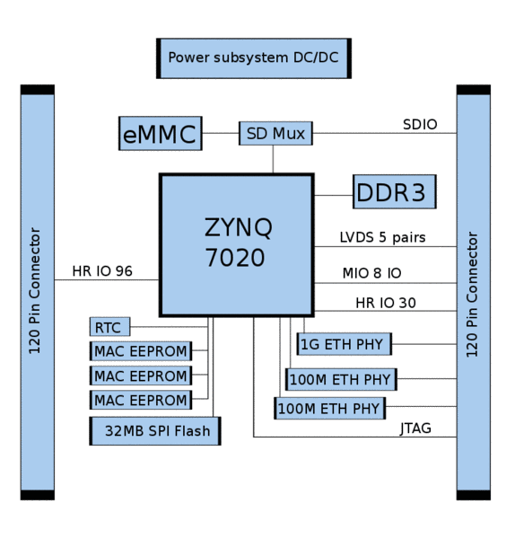 TE0729 Block Diagram