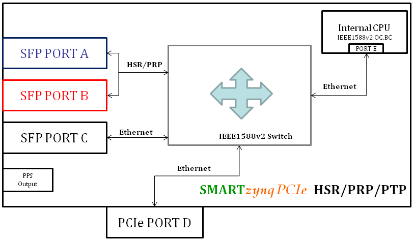 Zynq HSR/PRP/PTP card interface