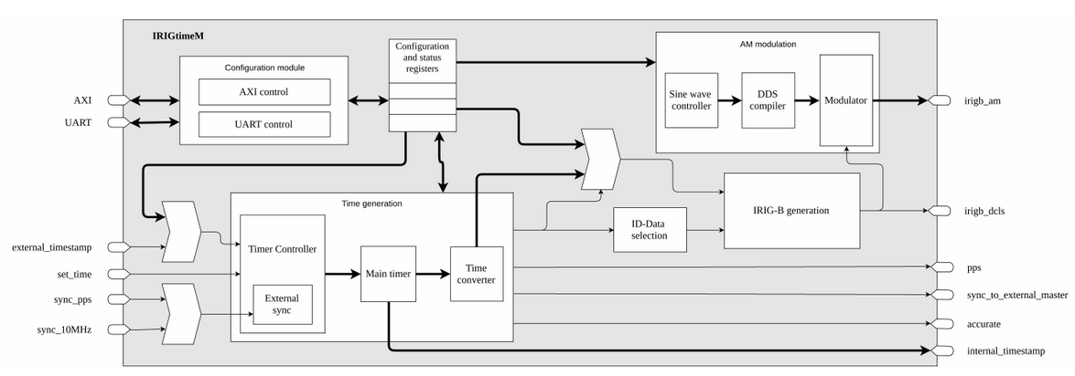 IRIGtimeM Block Diagram