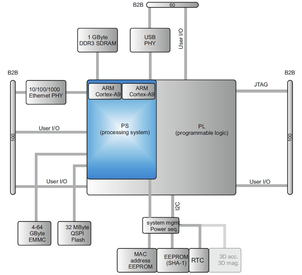 TE0720 Block Diagram